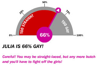 66% Gay!